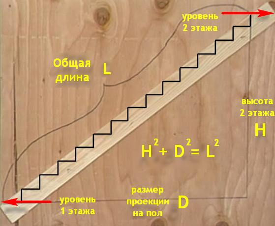Расчет лестниц своими руками 989