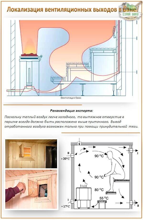 Как правильно сделать вентиляцию в бане своими руками