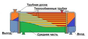 Теплообменник типа трубная доска