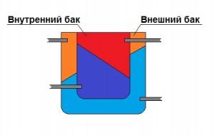 Теплообменник типа водяная рубашка