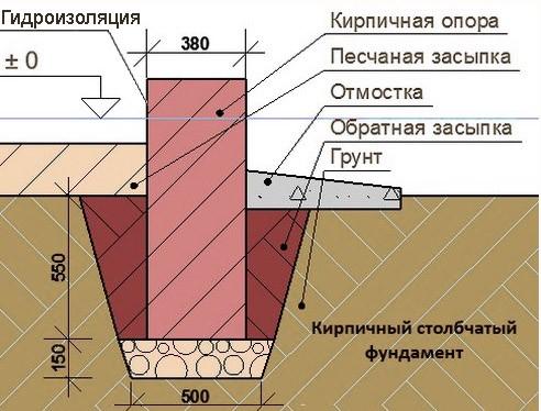 Толщина слоев столбчатого фундамента