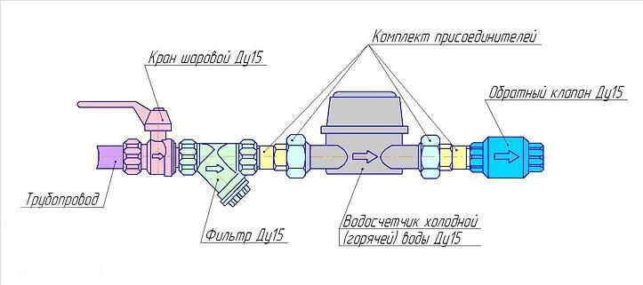 Схема подключения счетчиков