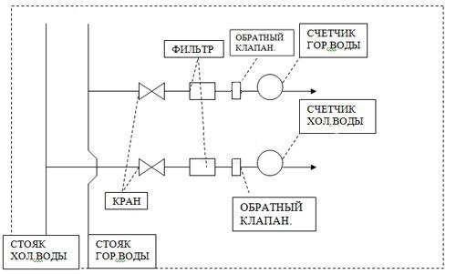 Схема установки счетчиков