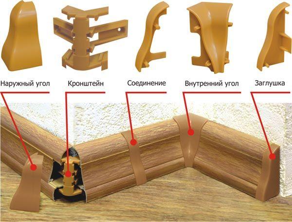 Комплектующие изделия для плинтуса