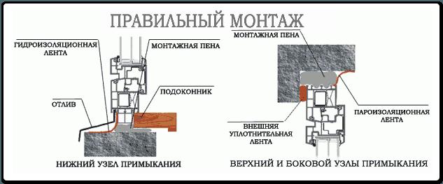Технология установки деревянных окон