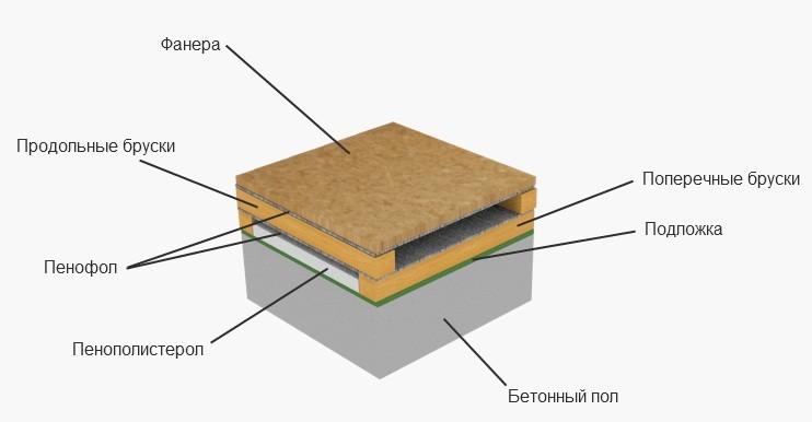 Технология укладки пенофола