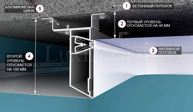 Многоуровневая конструкция натяжного потолка