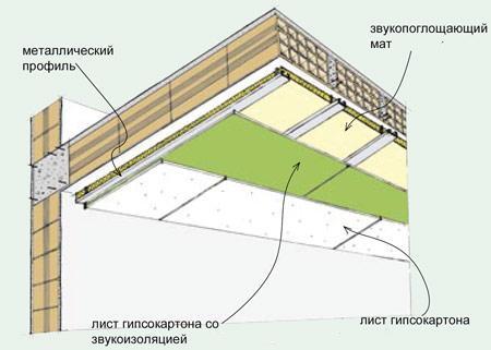 Шумоизоляция потолка с помощью гипсокартона