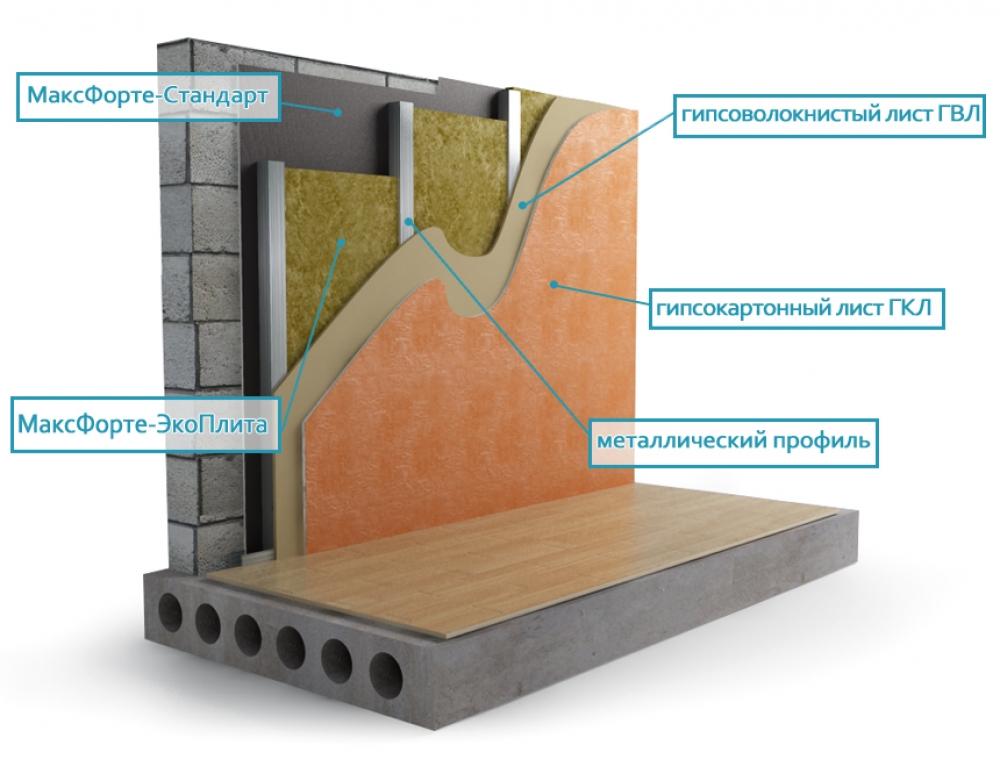 Способы звукоизоляции стен в квартире
