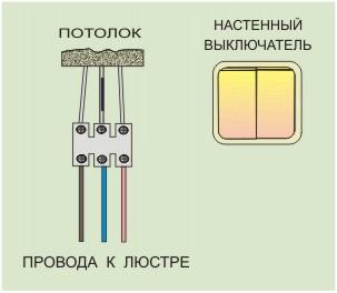 Подключение проводов к люстре