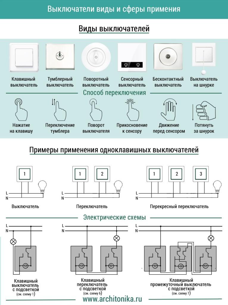 Виды выключателей