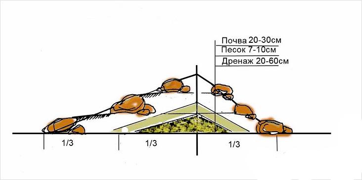 Дренаж альпийской горки