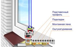 Подоконник и окно