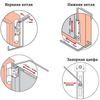 regulirovka-prizhima-balkonnoj-plastikovoj-dveri