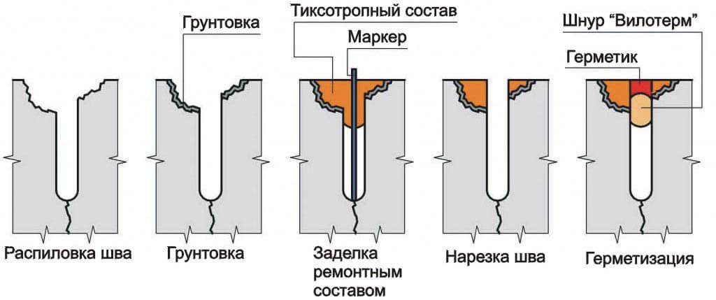 Порядок устранения трещин в стене