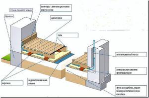 Деревянный пол по лагам: схема