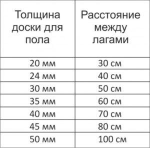 Полы: расстояние между лагами