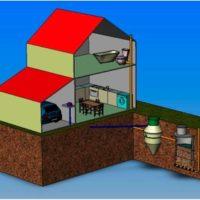 Канализация для загородного дома: что выбрать