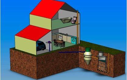 Виды и устройство канализации загородного дома своими руками