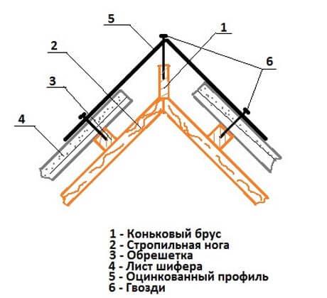 Монтаж коньков на крышу