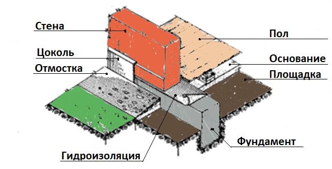 Структура земли с фундаментом