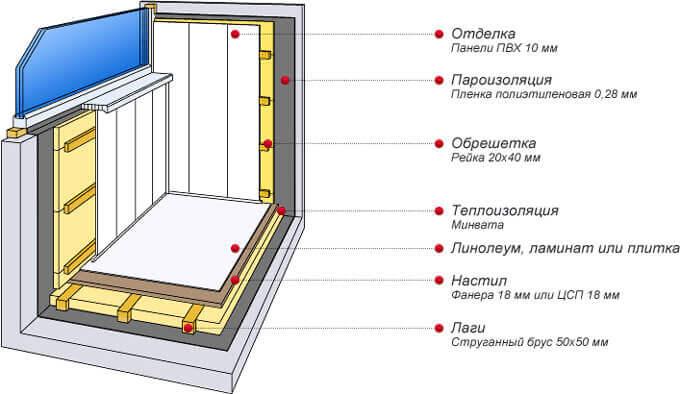 Отделка балкона панелями из пластика