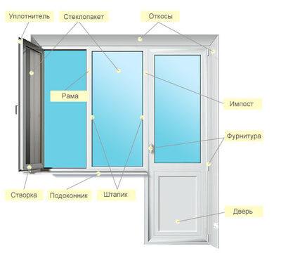 Строение ПВХ двери