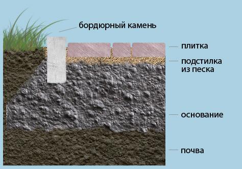 Укладка плитки в сечении