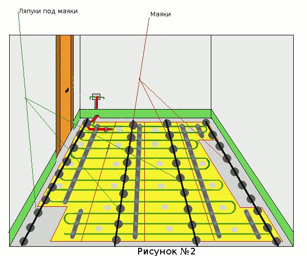 Схема установки маяков под стяжку