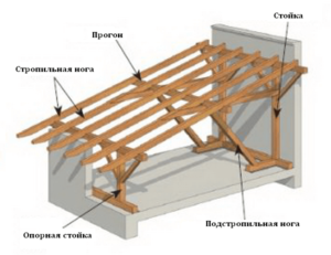 Каркас односкатной крыши