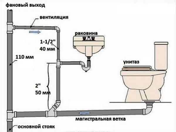 Чертеж внутренней канализации