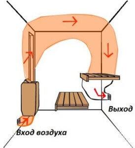 Схема воздуха в бане