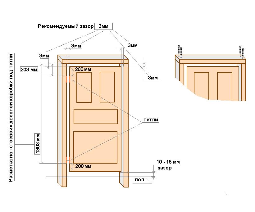 Размеры межкомнатной двери