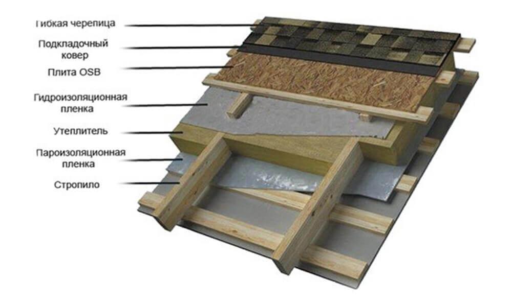 Укладка гибкой черепицы структура