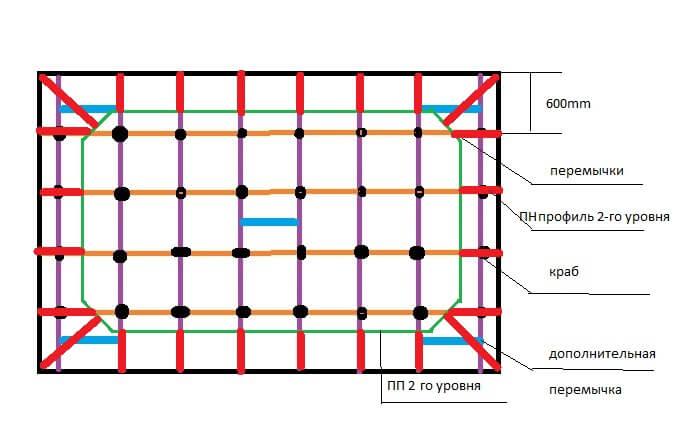 расчет материалов для гипсокартонного потолка